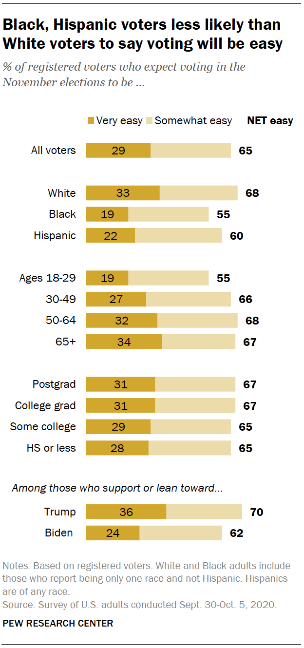 Black, Hispanic voters less likely than White voters to say voting will be easy