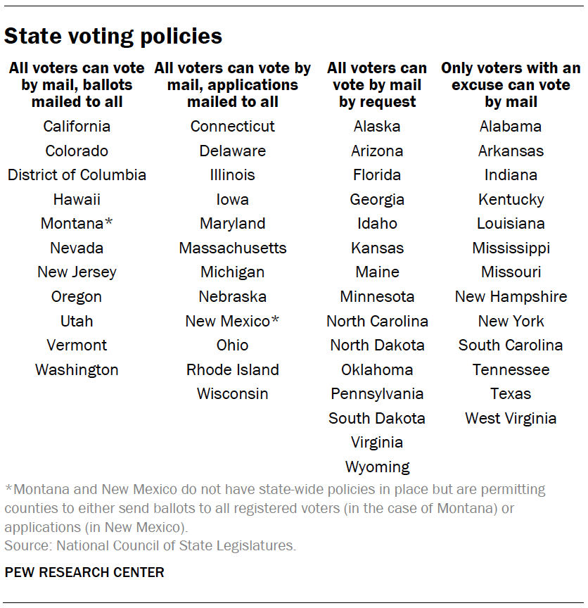 State voting policies