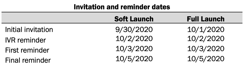 Invitations and reminder dates