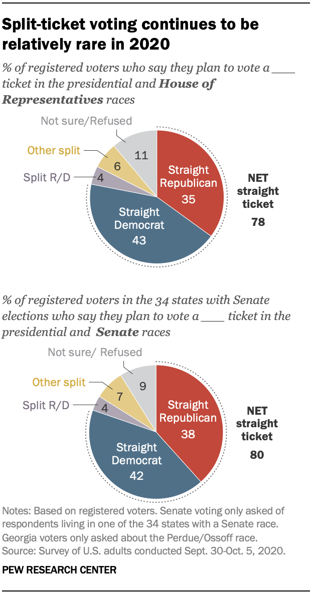 Split-ticket voting continues to be relatively rare in 2020