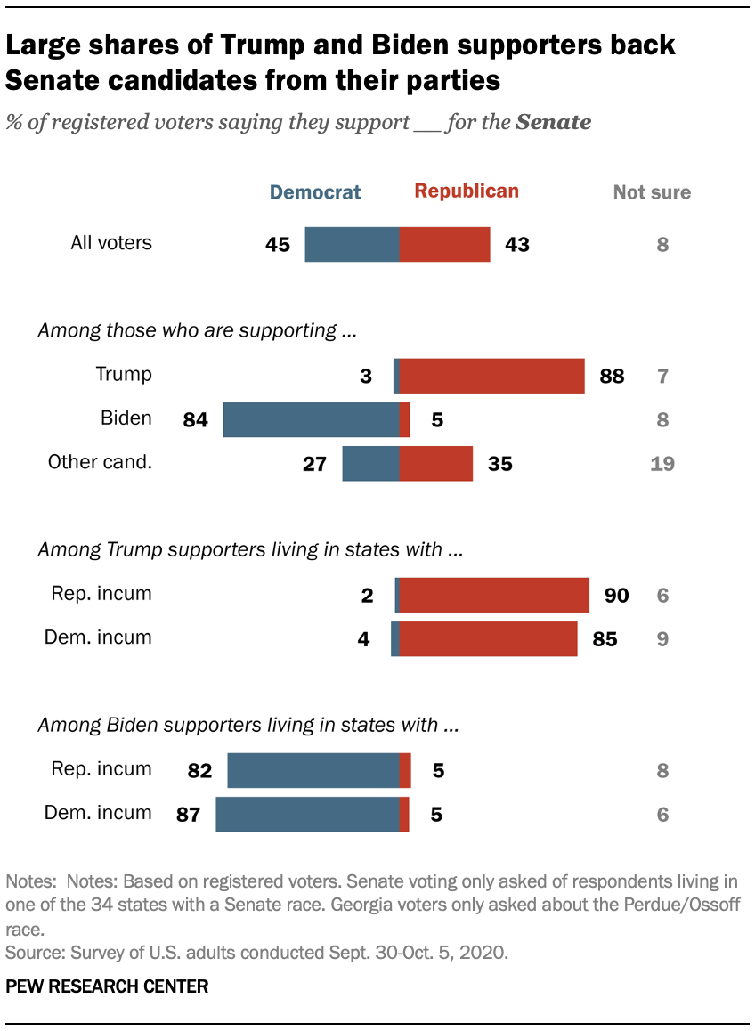 Large shares of Trump and Biden supporters back Senate candidates from their parties