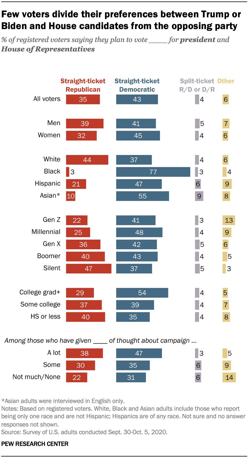 Few voters divide their preferences between Trump or Biden and House candidates from the opposing party
