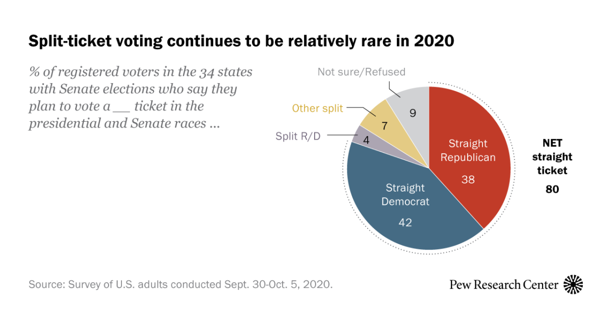 Large Shares of Voters Plan To Vote a Straight Party Ticket for President, Senate and House