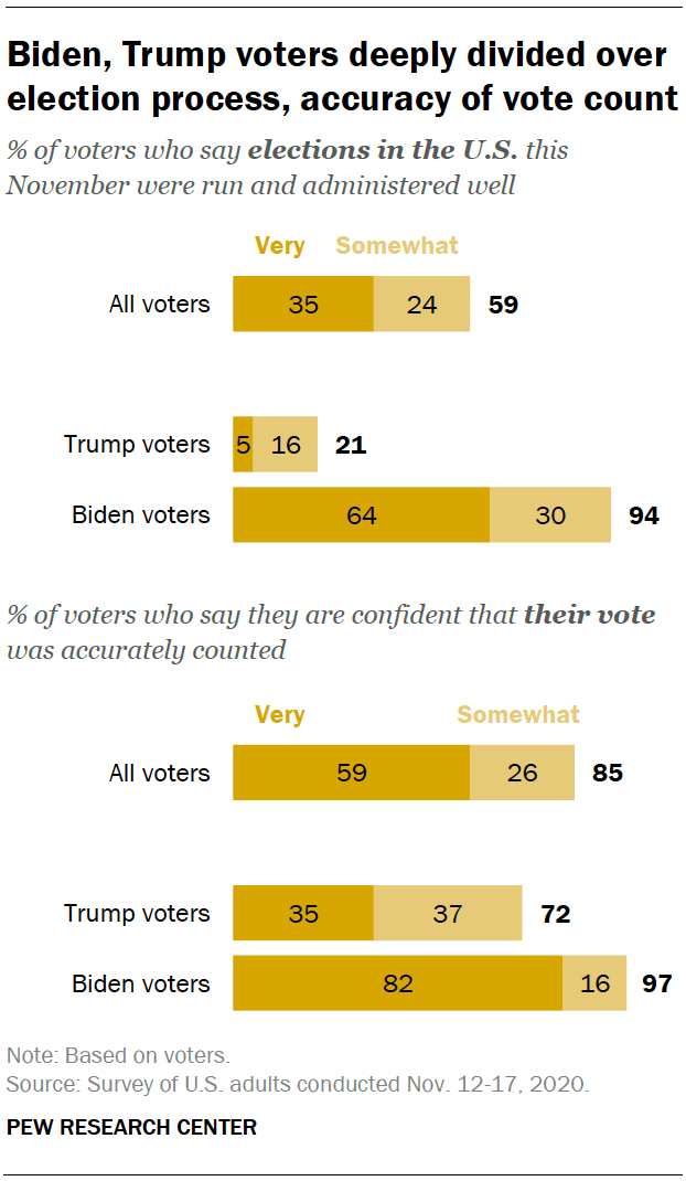 Biden, Trump voters deeply divided over election process, accuracy of vote count