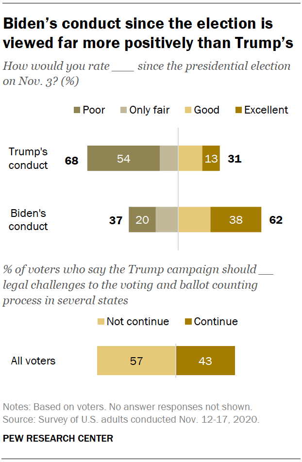 Biden's conduct since the election is viewed far more positively than Trump's