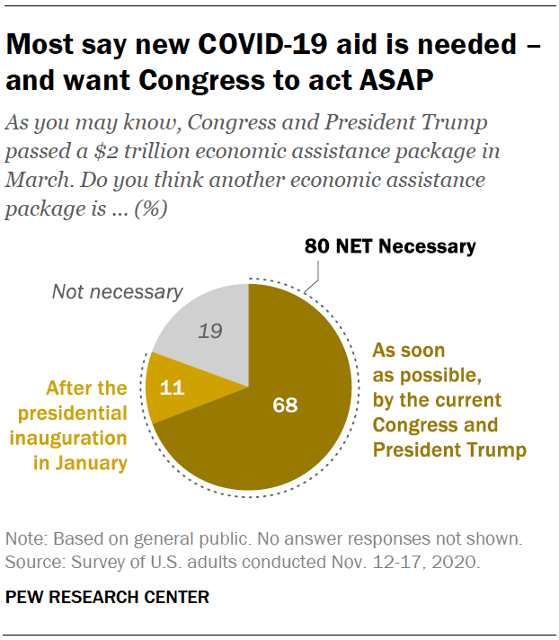 Most say new COVID-19 aid is needed – and want Congress to act ASAP