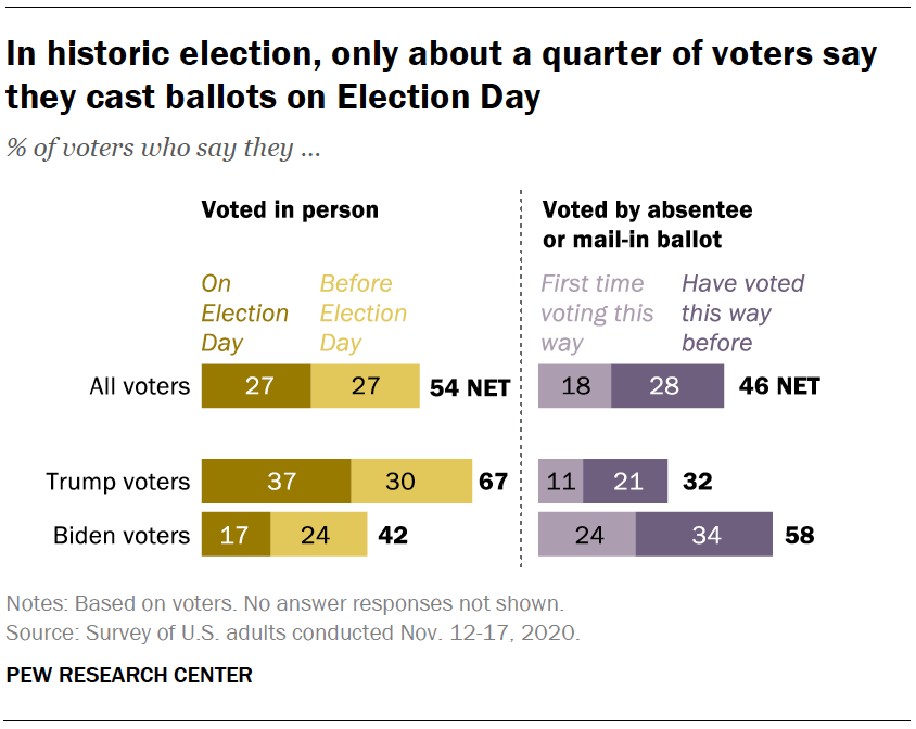 In historic election, only about a quarter of voters say they cast ballots on Election Day