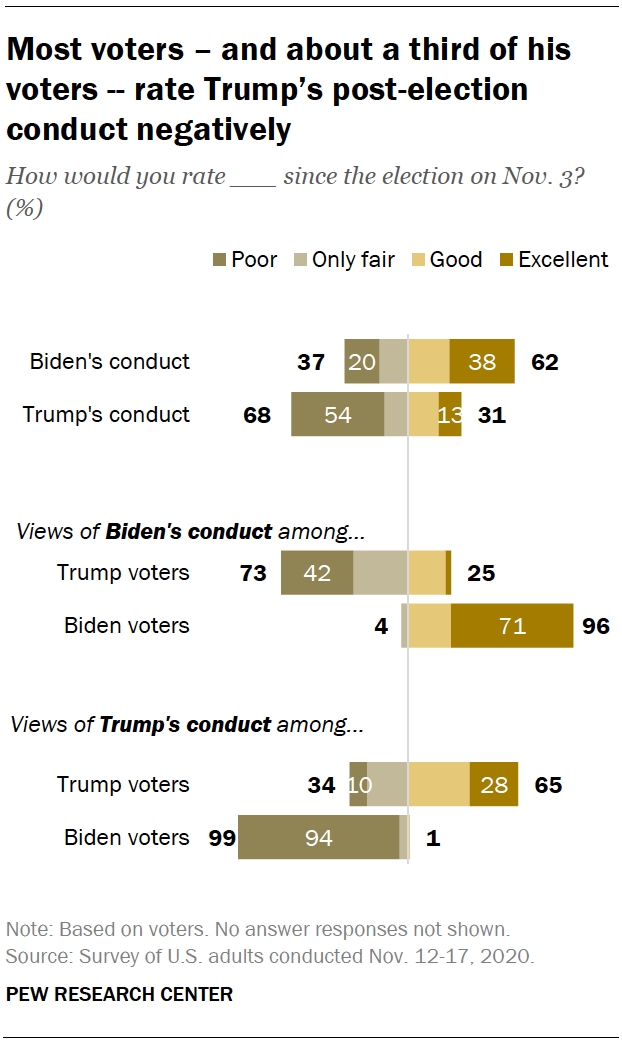 Most voters – and about a third of his voters -- rate Trump's post-election conduct negatively