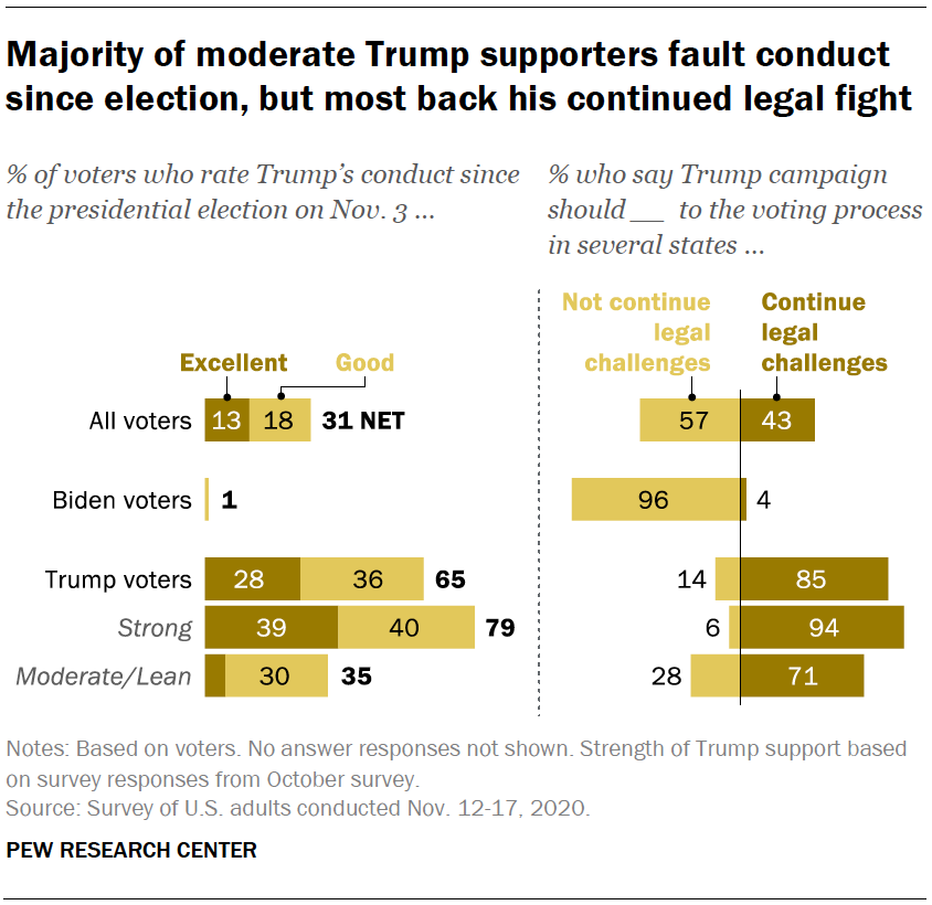 Majority of moderate Trump supporters fault conduct since election, but most back his continued legal fight