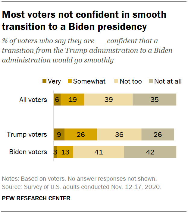 Most voters not confident in smooth transition to a Biden presidency