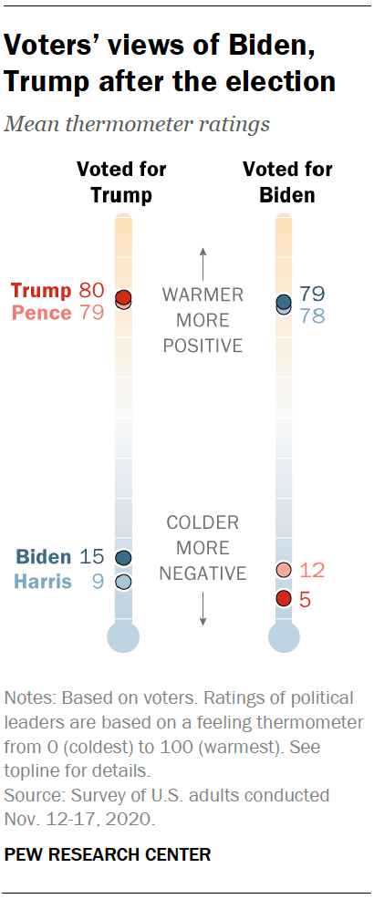 Voters' views of Biden, Trump after the election