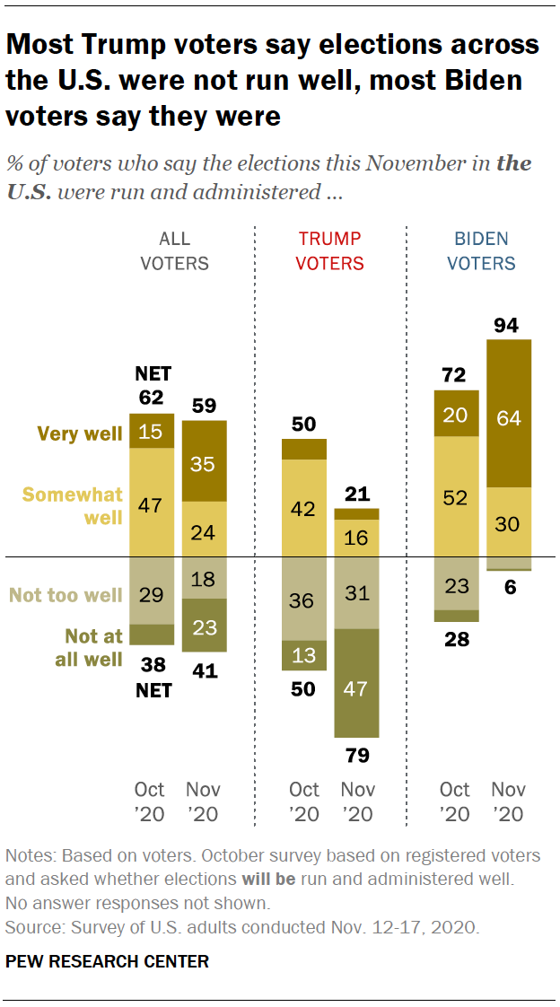 Most Trump voters say elections across the U.S. were not run well, most Biden voters say they were