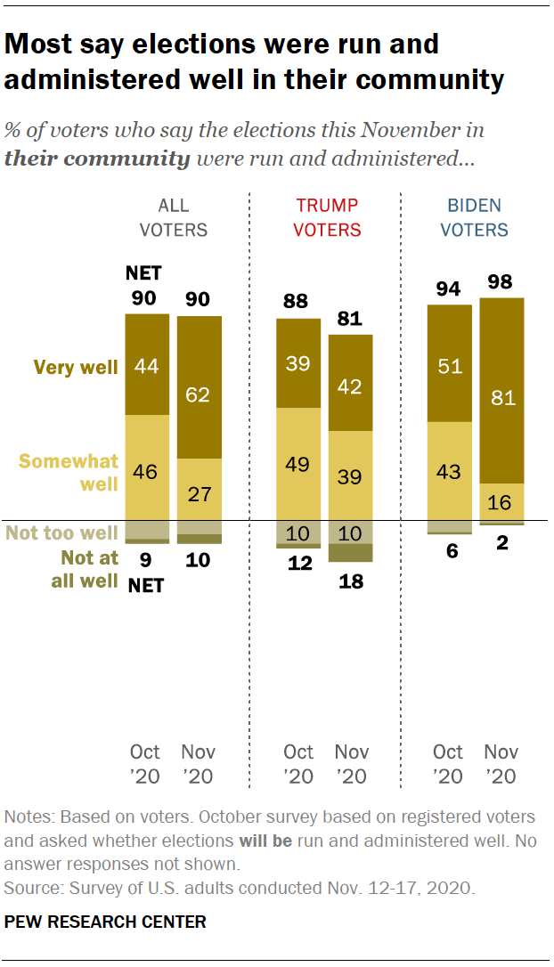 Most say elections were run and administered well in their community