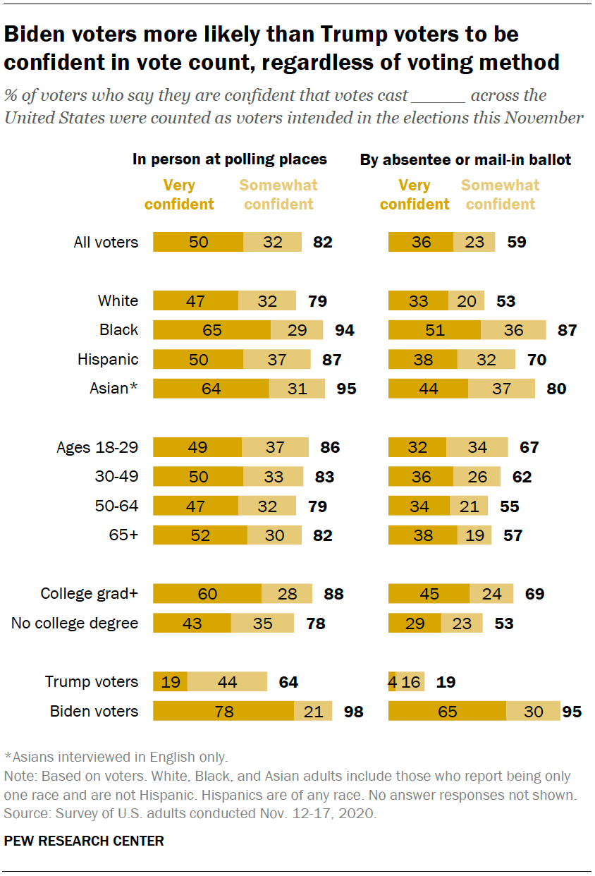 Biden voters more likely than Trump voters to be confident in vote count, regardless of voting method