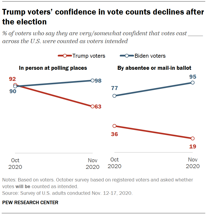 Trump voters' confidence in vote counts declines after the election
