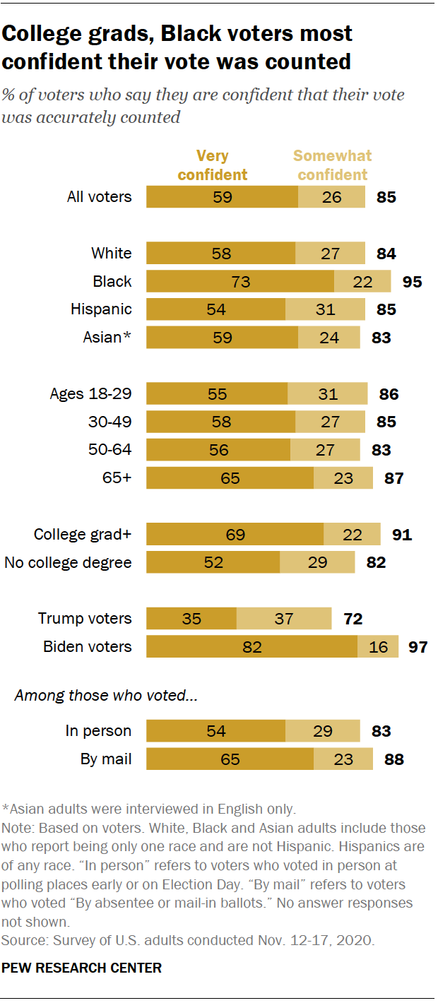 College grads, Black voters most confident their vote was counted