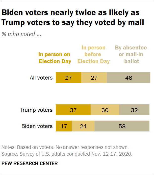 Biden voters nearly twice as likely as Trump voters to say they voted by mail