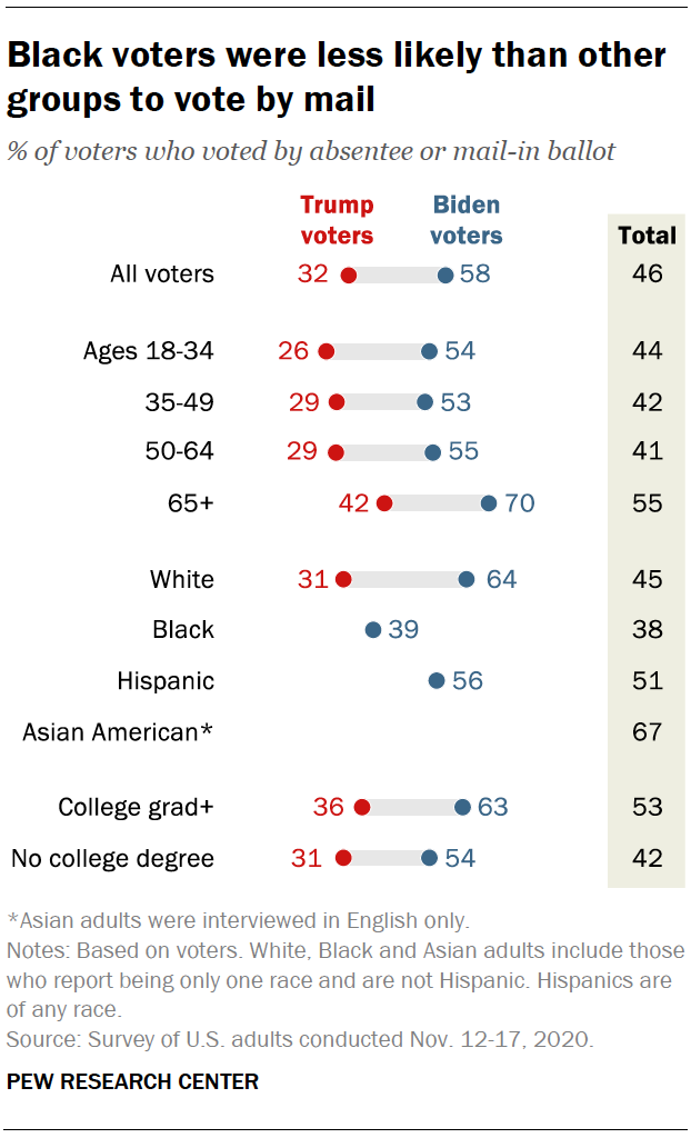 Black voters were less likely than other groups to vote by mail