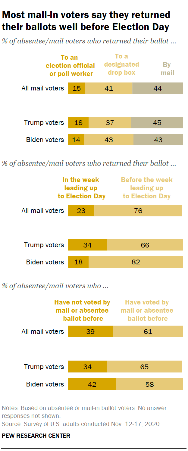 Most mail-in voters say they returned their ballots well before Election Day