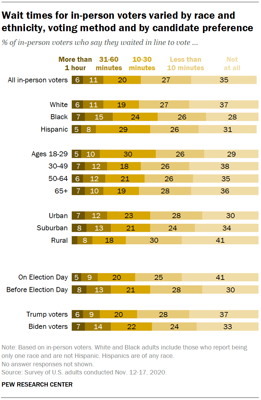 Wait times for in-person voters varied by race and ethnicity, voting method and by candidate preference