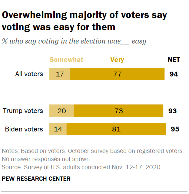 Overwhelming majority of voters say voting was easy for them