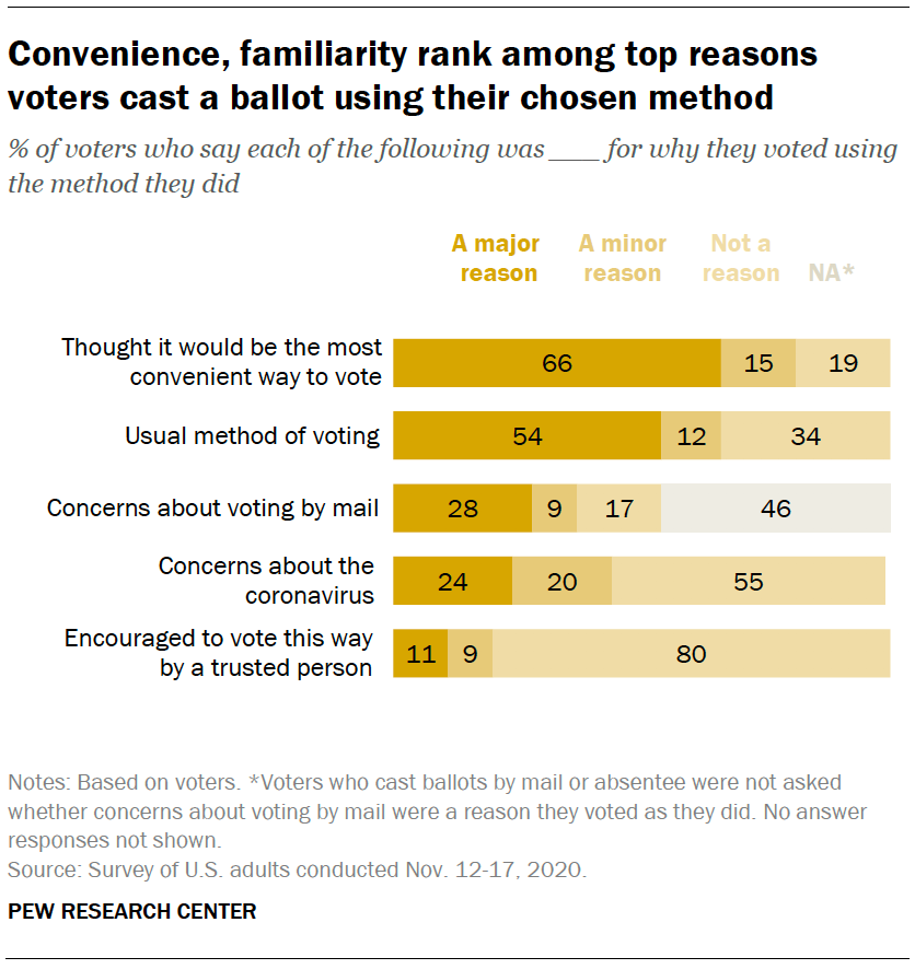 Convenience, familiarity rank among top reasons voters cast a ballot using their chosen method