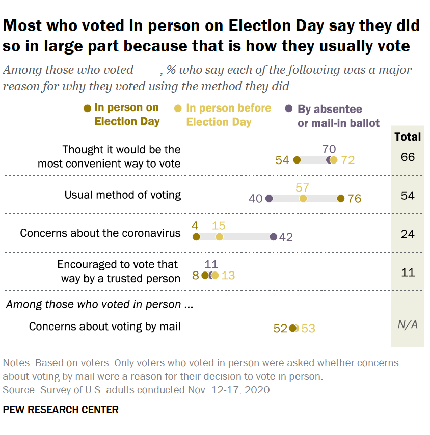 Most who voted in person on Election Day say they did so in large part because that is how they usually vote