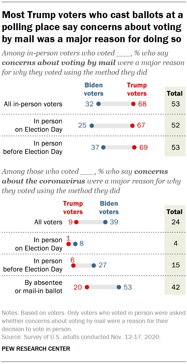 Most Trump voters who cast ballots at a polling place say concerns about voting by mail was a major reason for doing so