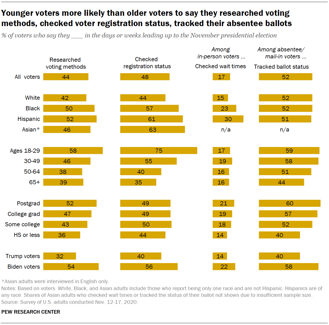 Younger voters more likely than older voters to say they researched voting methods, checked voter registration status, tracked their absentee ballots