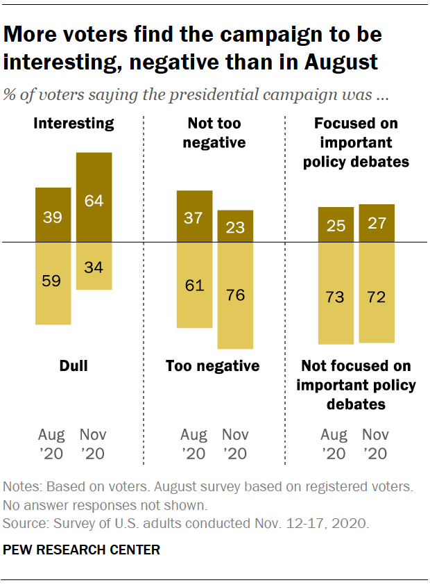 More voters find the campaign to be interesting, negative than in August
