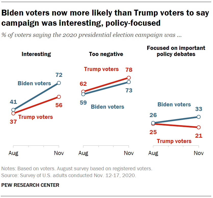 Biden voters now more likely than Trump voters to say campaign was interesting, policy-focused