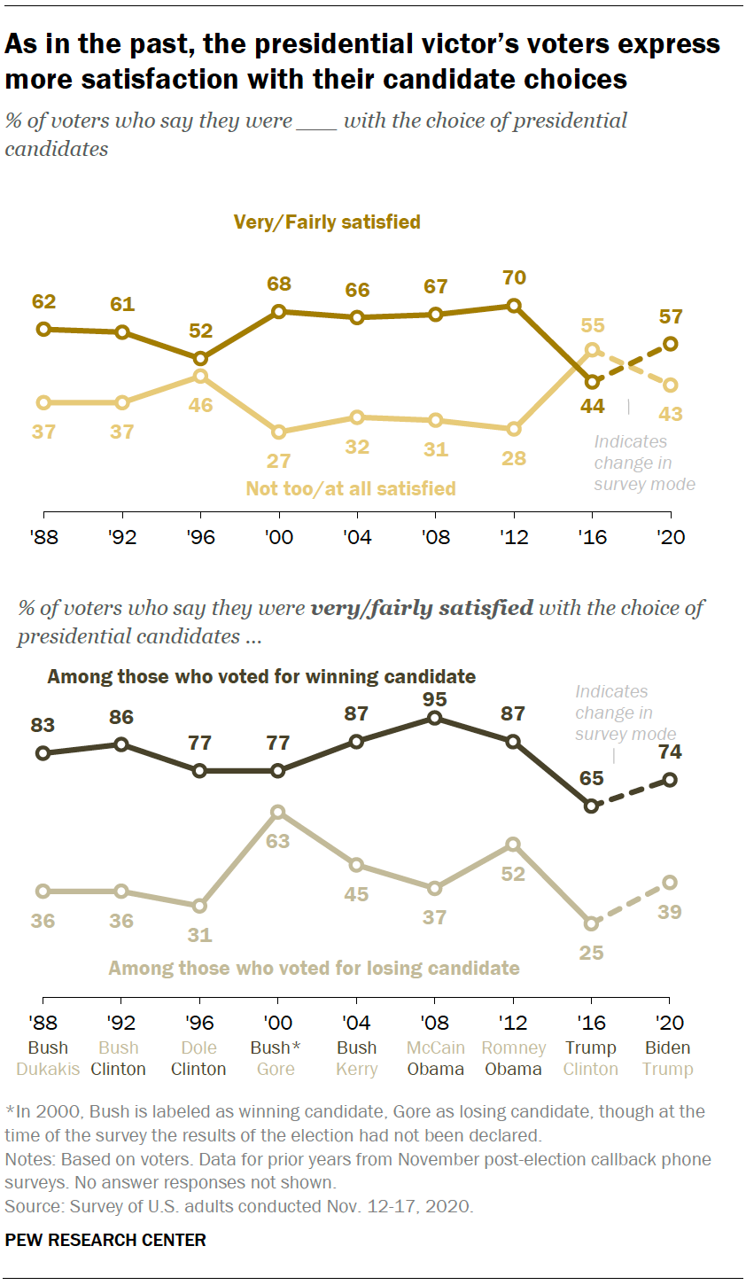 As in the past, the presidential victor's voters express more satisfaction with their candidate choices