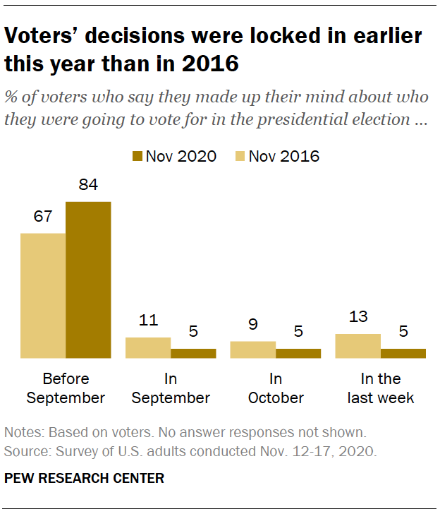 Voters' decisions were locked in earlier this year than in 2016