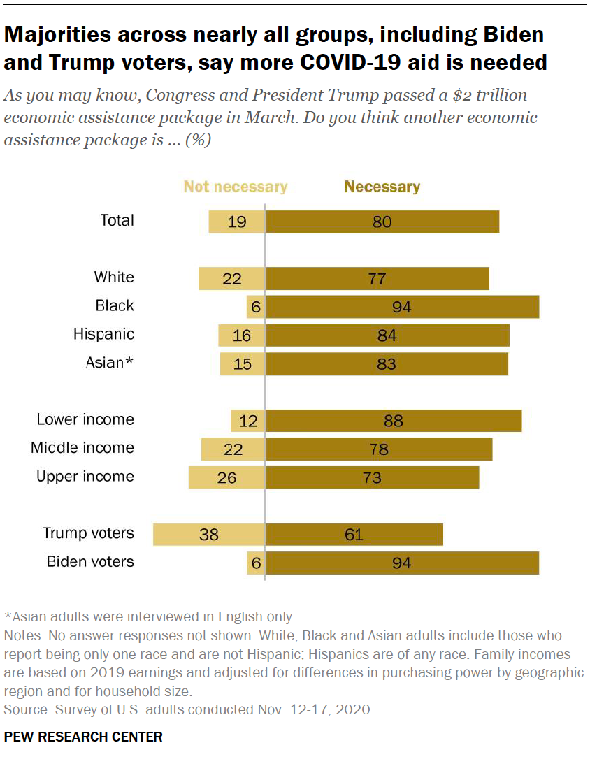 Majorities across nearly all groups, including Biden and Trump voters, say more COVID-19 aid is needed