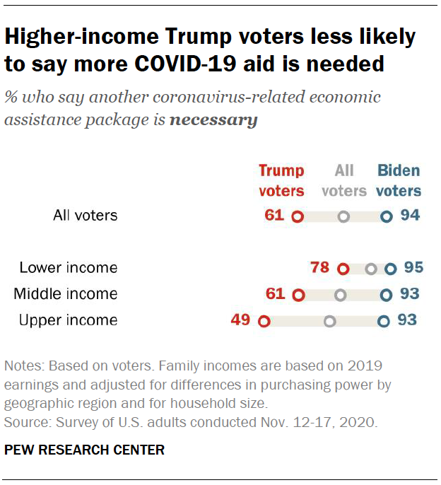 Higher-income Trump voters less likely to say more COVID-19 aid is needed
