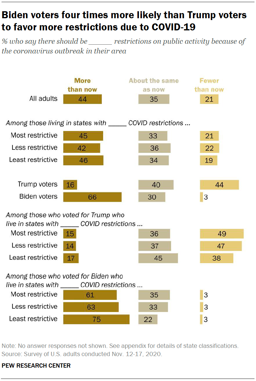 Biden voters four times more likely than Trump voters to favor more restrictions due to COVID-19