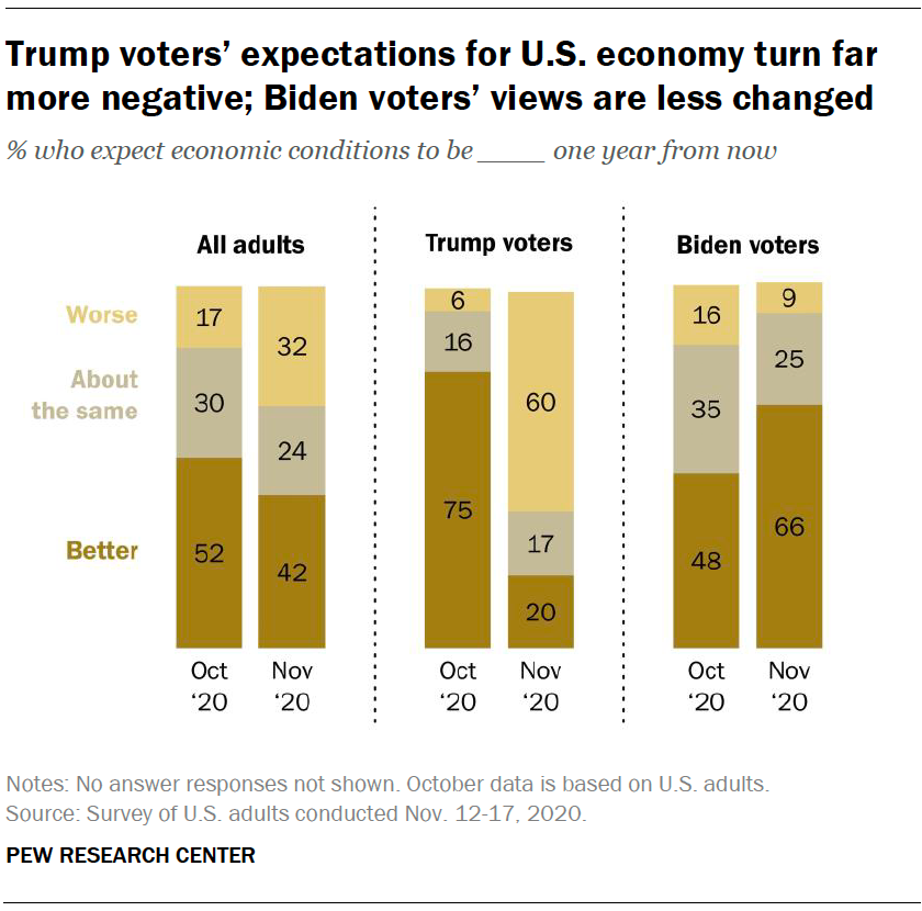 Trump voters' expectations for U.S. economy turn far more negative; Biden voters' views are less changed