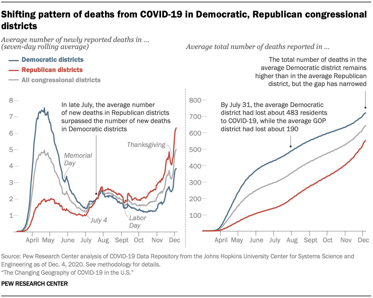 Shifting pattern of deaths from COVID-19 in Democratic, Republican congressional districts