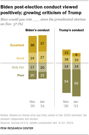Chart shows Biden post-election conduct viewed positively; growing criticism of Trump