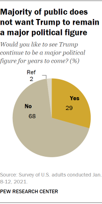 Chart shows majority of public does not want Trump to remain a major political figure