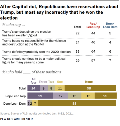 Chart shows after Capitol riot, Republicans have reservations about Trump, but most say incorrectly that he won the election