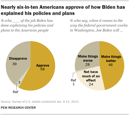 Chart shows nearly six-in-ten Americans approve of how Biden has explained his policies and plans