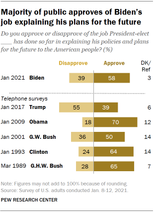 Chart shows majority of public approves of Biden's job explaining his plans for the future