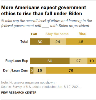 Chart shows more Americans expect government ethics to rise than fall under Biden