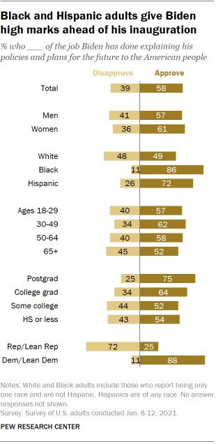 Chart shows Black and Hispanic adults give Biden high marks ahead of his inauguration