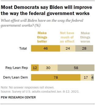 Chart shows most Democrats say Biden will improve the way the federal government works