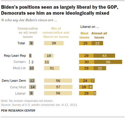 Chart shows Biden's positions seen as largely liberal by the GOP, Democrats see him as more ideologically mixed