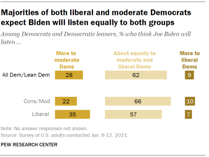 Chart shows majorities of both liberal and moderate Democrats expect Biden will listen equally to both groups