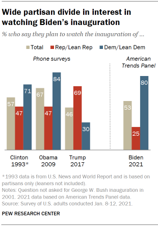 Chart shows wide partisan divide in interest in watching Biden's inauguration
