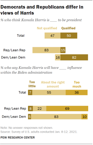 Chart shows Democrats and Republicans differ in views of Harris